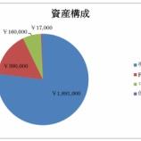 『【スワップ運用】△32,281円→+11,463円になりました』の画像