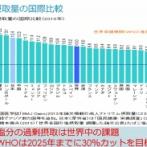 WHO「塩分は1日5g!日本は取りすぎ!早死にするで!」長寿1位日本「はえー」