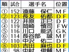 日本代表・長友佑都さん、ついに「アジアの壁」を抜くww