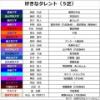 【悲報】箱根駅伝ランナーの好きなタレントアンケート AKB関連が衝撃的な結果にwwwww