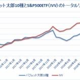 『【45カ月目】バフェット太郎10種対S&P500 ETFのトータルリターン』の画像