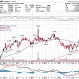 『【WMT:20.Q4】小売り世界最大手のウォルマート、予想を下回る決算発表も株価が急騰したワケとは』の画像