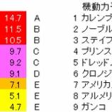 『第113回(2020)京都記念 予想【ラップ解析】』の画像