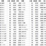 『10/27 ビックマーチつくば本店 ドキュン』の画像