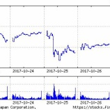 『AWS(Amazon)、nVIDIA(NVDA)のGPUを搭載したP3サービス提供、NVDA株は$200突破!』の画像