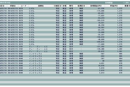 初日からまさかの-1,503,719円損失からのスタート(´Д`。)