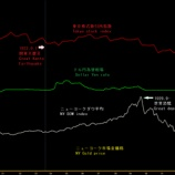 『これからやってくる首都直下大地震で金価格、為替相場及び株価を予測する!』の画像