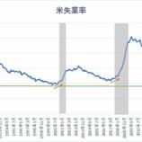 『【11月雇用統計】非農業部門就業者数は予想を下回るも、米経済は依然として良好』の画像