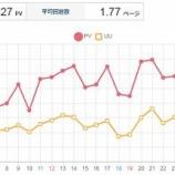 『2019年5月のブログ実績を報告!月間3万PVを回復!』の画像