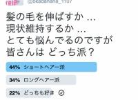 岡田奈々がTwitterでショート派かロング派かアンケートを取った結果…
