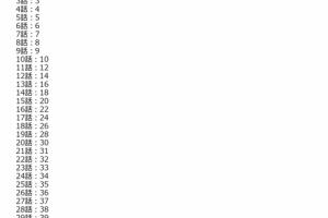 【ミリシタ】メインコミュ解放条件の調整・プロデューサーLV上限解放予定のお知らせが公開!
