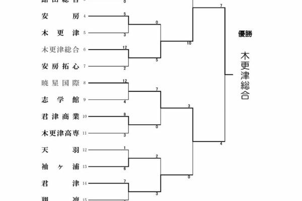 高校野球千葉県大会