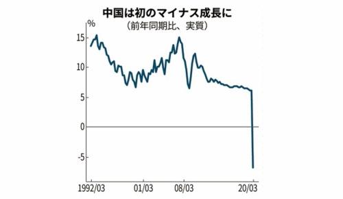 中国が初のマイナス成長となるGDP6.8%減を発表(海外の反応)