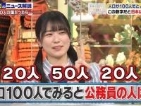 【日向坂46】丹生ちゃん「20と50の間は40」←wwwwwwwwww