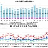 『観光庁-宿泊旅行統計調査(2019年4月)』の画像
