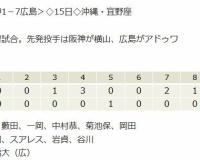 【阪神対広島練習試合】 T1-7C[2/15] 敗戦…攻守に課題 サンズは2四死球、ボーアは満塁機で遊直併殺
