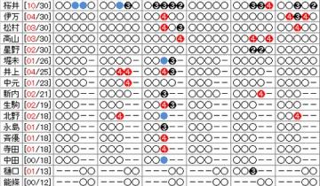 【乃木坂46】13thシングル個別4次で蘭世に1完売キター!部数増えてるのにすごいな!