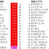 『第66回(2021)京王杯スプリングカップ 予想【ラップ解析】』の画像