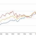 【国際分散】今後10年、本当に米国株式100%投資で大丈夫なのか?覚悟はおありですか?【米国投資】
