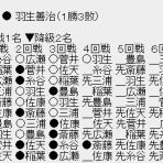将棋の話題チャンネル