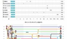 【乃木坂46】中村麗乃『のぎおび⊿』が11,914人!