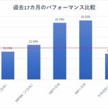 『バフェット太郎10種、市場平均に負けるもバフェット太郎が投資戦略を変更しない理由』の画像