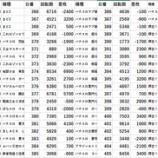 『123横浜西口 全台差枚 パチスロデータ』の画像