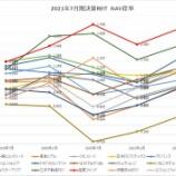 『2021年7月期決算J-REIT分析③その他の分析』の画像