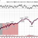 『アマゾン(AMZN)への長期投資がギャンブルにすぎない理由』の画像