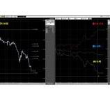 『ドル売り加速!豪ドル/ドル最高値更新!』の画像