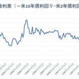 『21年前のアジア通貨危機に類似するドル高と長短金利差縮小』の画像