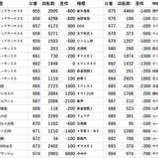 『11/29 スーパーDステーション座間 ダブジャ』の画像