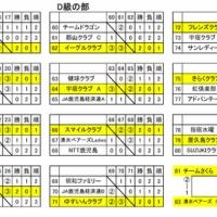 11/11 秋季クラブ対抗