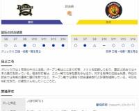 【虎実況】オリックス 対 阪神 オープン戦(京セラ)[3/15]13:00~