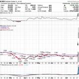 『米写真用品大手コダック、株価一時+474%と大暴騰!!医薬品事業への期待感高まる』の画像