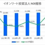 『イオンリート投資法人の第13期(2019年7月期)決算・一口当たり分配金は3,047円』の画像