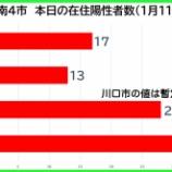 『【新型コロナ】新たな陽性数 1月11日(月・祝)、戸田市17人・蕨市13人・川口市28人(暫定値)・さいたま市36人。埼玉県は280例発表。』の画像