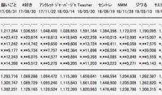 AKB最新シングル2日目の売り上げ7,057枚・・・