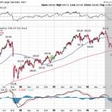 『【朗報】米国株、近く底打ちか』の画像