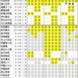 『【乃木坂46】衝撃の完売続出!!!4thアルバム『タイトル未定』個別握手会 第2次完売状況』の画像