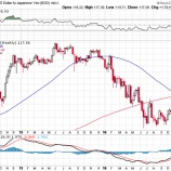 『【サプライズ】利上げペース拡大でドルが急騰!』の画像