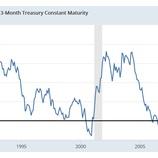 『【米国株】リセッションの前兆まとめと今後の投資戦略』の画像