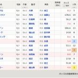 『【予想】日経賞2020 ミッキースワローの安定度』の画像