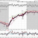 『中小型株への投資がしばらく報われない理由』の画像