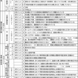 『戸田市は情報公開度が極めて高い市 ・・・ 自治体情報公開度ランク結果より』の画像