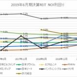 『2019年6月期決算J-REIT分析①収益性指標』の画像