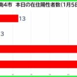 『【新型コロナ】新たな陽性数 1月5日(火)、戸田市13人・蕨市3人・川口市49人・さいたま市55人。埼玉県は219例発表。』の画像