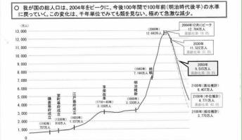 【悲報】日本の人口が永遠に減り続ける