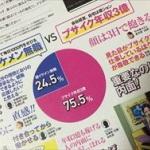 雑誌記事「普通の27歳と美人の33歳、どっちと付き合いたい?」→30代女子激おこwww