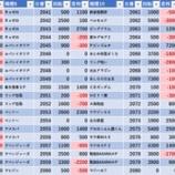 『1/15 エスパス高田馬場本店 赤パト』の画像